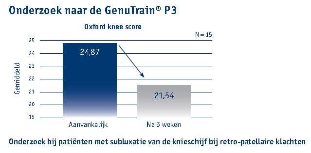 onderzoek genutrain p3