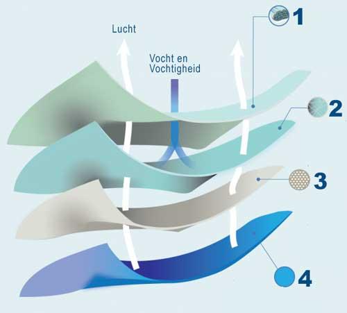 4 lagen wasbare onderlegger